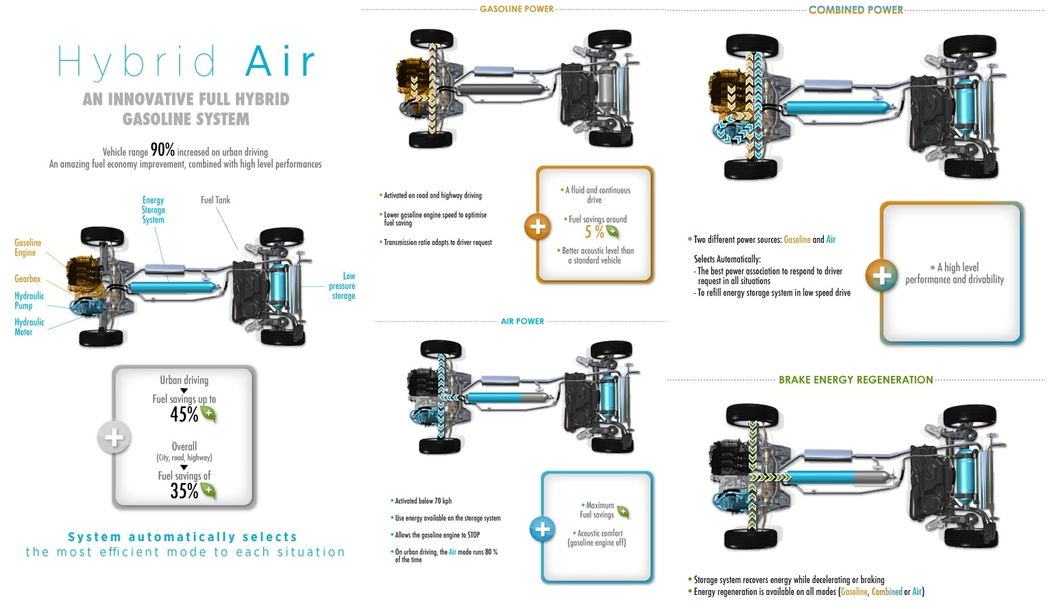 Peugeot hybrid AIR infographics